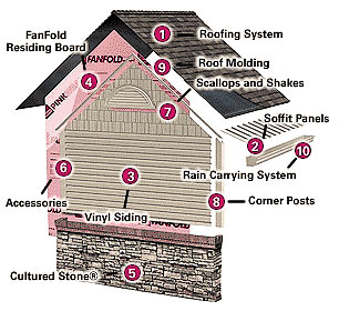 Roofing Contractors Southeast Usa Hail Damage Roof